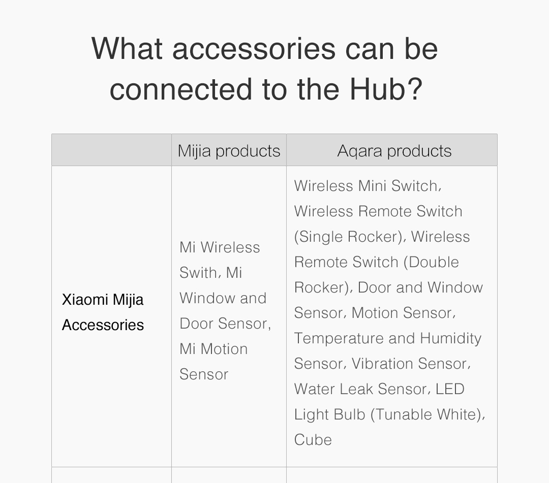 What xiaomi accessories can be connected to the Aqara eu Hub