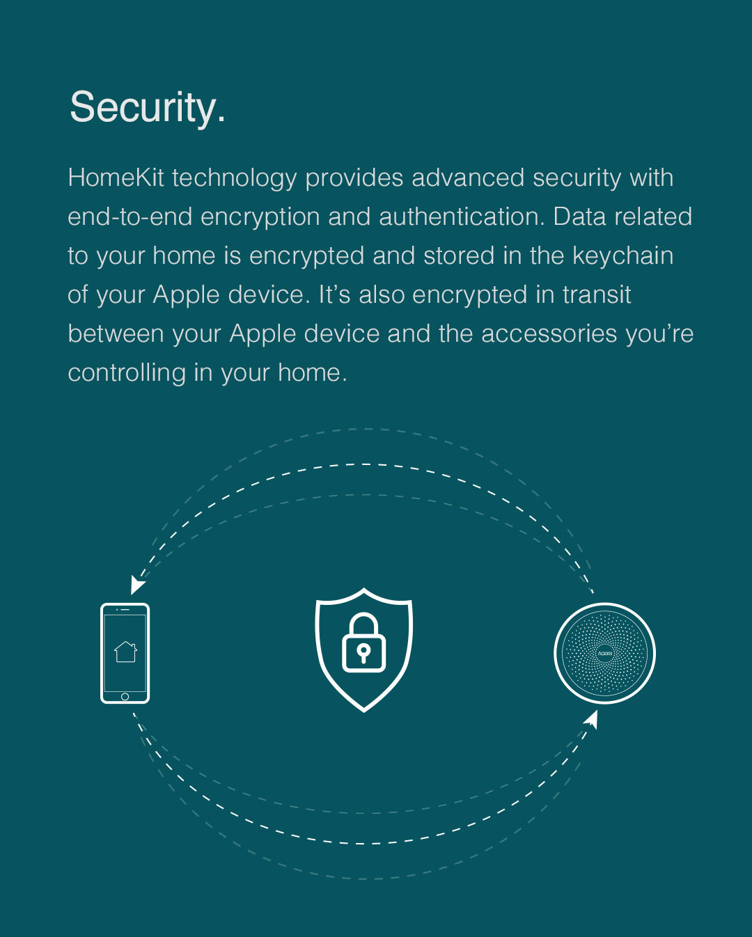 HomeKit technology provides advanced security with end-to-end encryption and authentication with Aqara us hub.